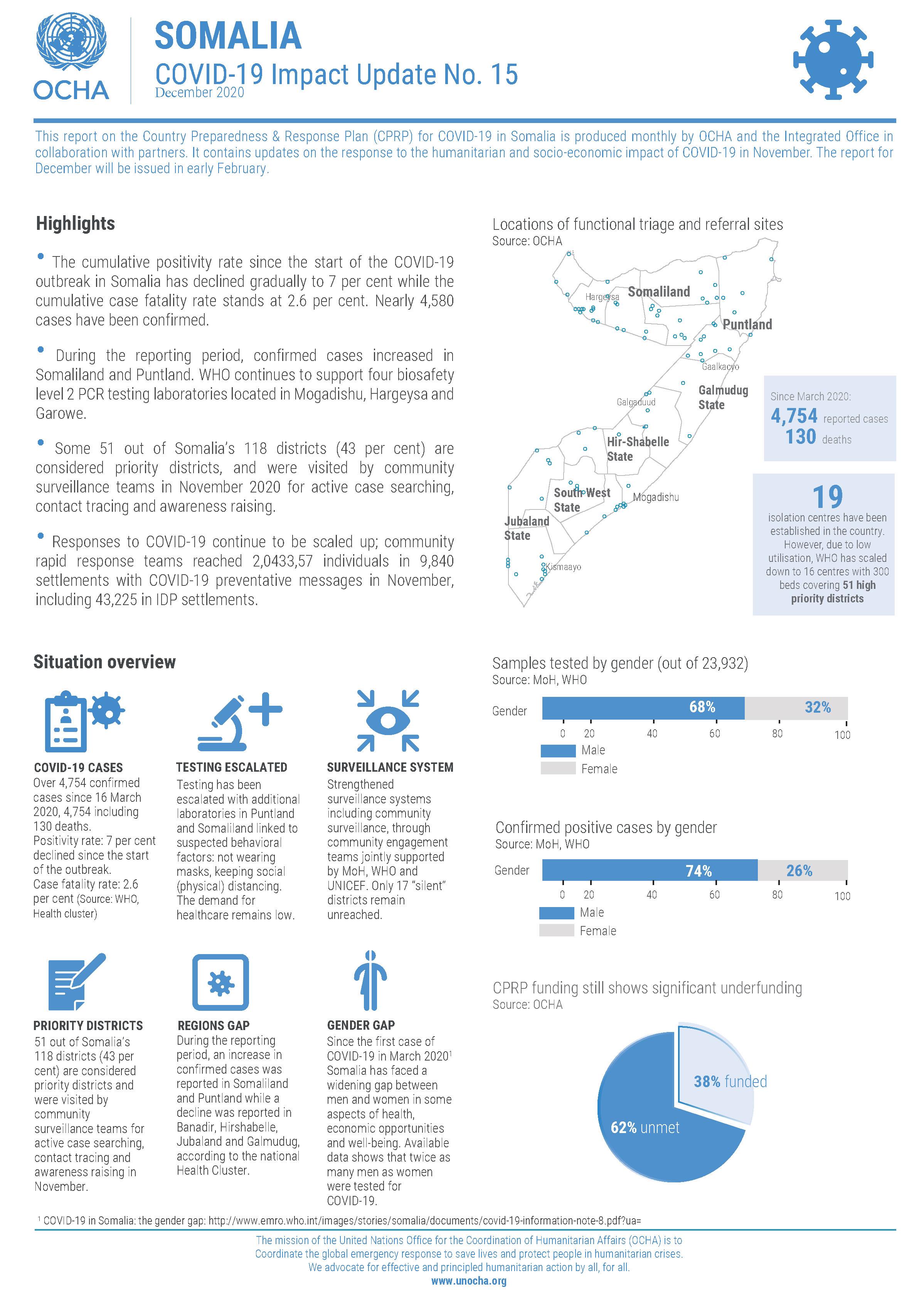 Somalia: COVID-19 Impact Update No. 15 (December 2020)